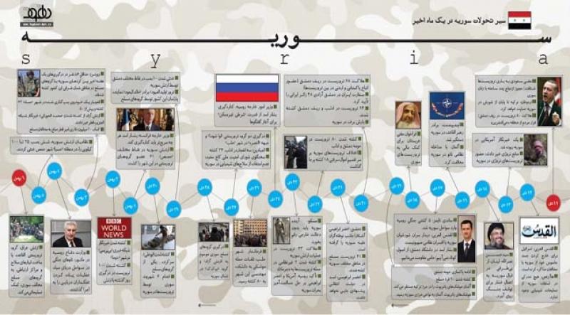 سیر تحولات سوریه در یک ماه اخیر