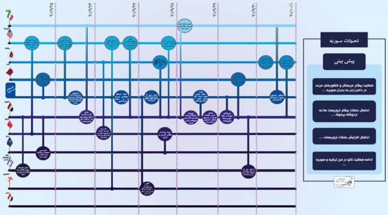 رصد و برآورد رخدادی تحولات سوریه-6