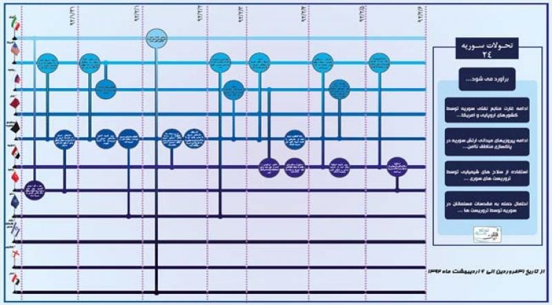 رصد و برآورد رخدادی تحولات سوریه-24