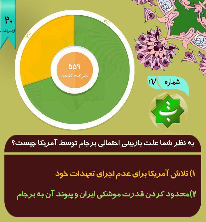 213 نتایج نظرسنجی از مخاطبان کانال اندیشکده_راهبردی_تبیین