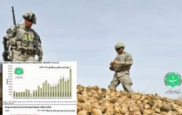 اینستاگرام/ نتیجه دموکراسی آمریکایی در افغانستان.....