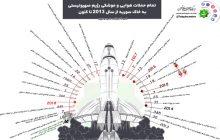 داده نما/ تمام حملات هوایی و موشکی رژیم صهیونیستی به خاک سوریه..