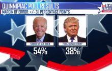 نقش نظرسنجیها در تحلیل رقابتهای انتخاباتی ۲۰۲۰ آمریکا